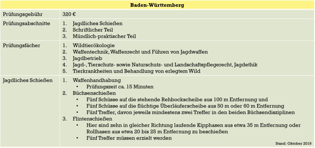 Baden_Würrtemberg